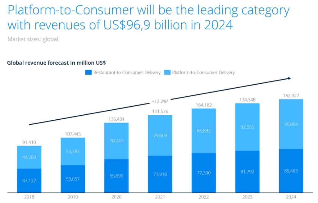 Food Delivery Umsätze als Teil von E-Food für die kommenden Jahre