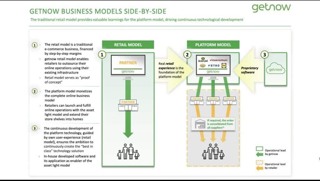 Fact-Finder Getnow Business Modell Mixed Basken Asset Light Ansatz Fact Finder E-Food Talks